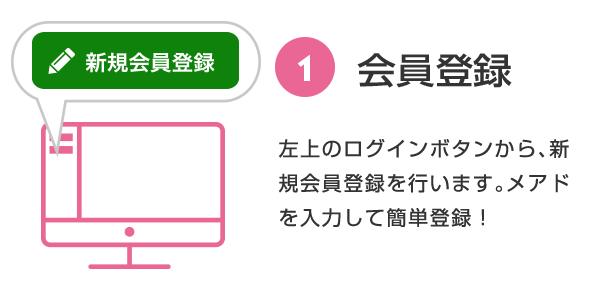 ① Member registration Click the login button on the upper right to register as a new member.Enter your email address and register easily!